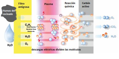 Proceso de filtrado del filtro de plasma
